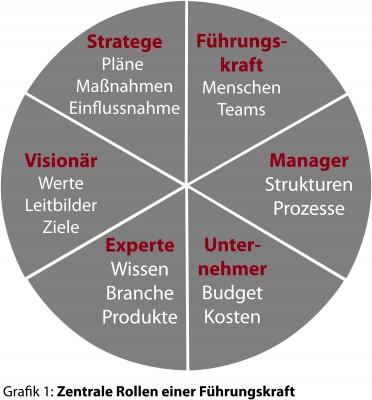 Führungswechsel-Coaching Grafik1