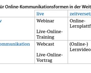 Online reden  und lernen