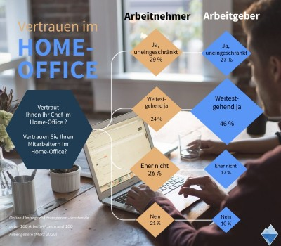 home-office-umfrage-infografik